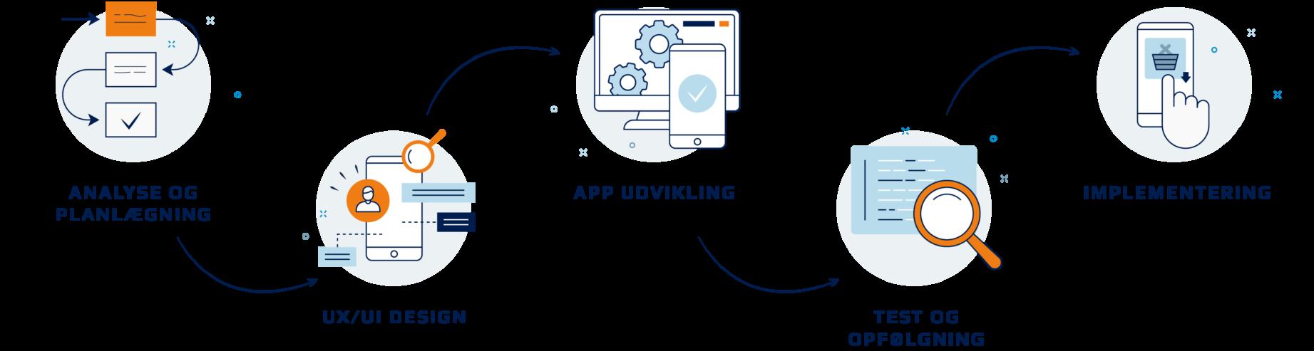 App udvikling proces