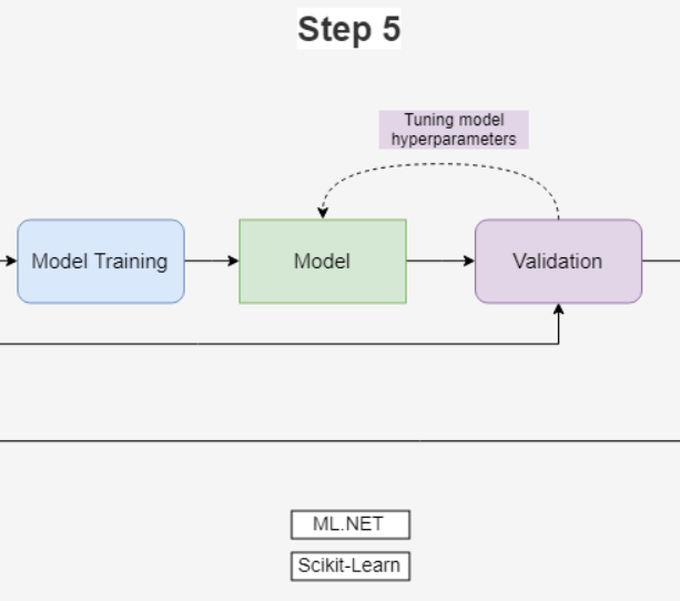 Figure 1: Step 5 of the ML Process