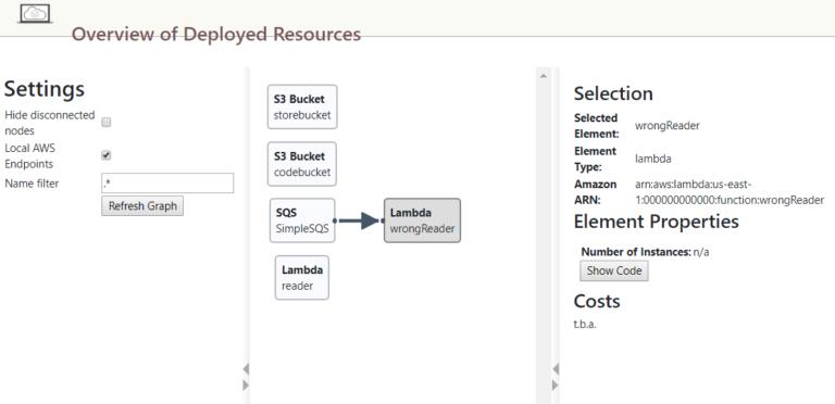 """Figur 3: Dashboard der viser en Lambda-funktion """"wrongReader"""", der er forbundet med den forkerte ARN og derfor ikke bliver kaldt af SQS. Den rigtige Lambda-funktion """"reader"""" er derimod korrekt forbundet og bliver kaldt af SQS."""
